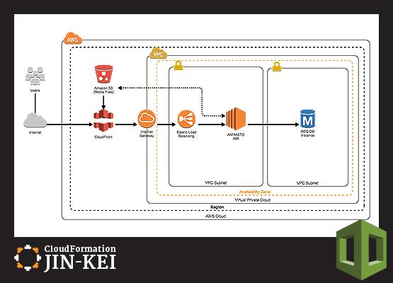 CloudFormation JIN-KEI