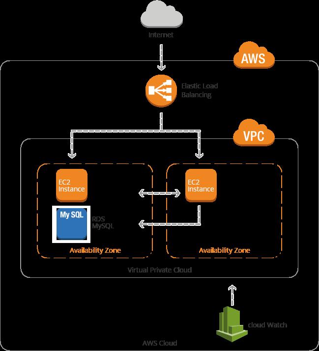 複数台インスタンスプランにおけるサーバ構成図