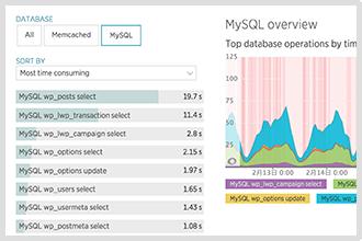 MySQL クエリ別 パフォーマンス監視