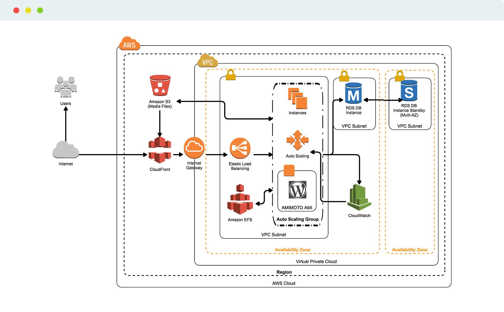 AWS CloudFormation for WordPress